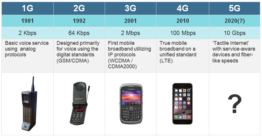 Evolution of Mobile Technology from 1G to 5G