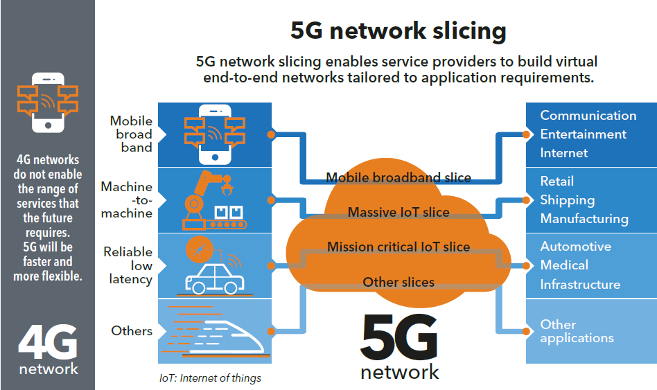 The Basics of 5G Network Slicing