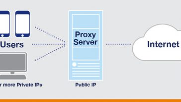 Proxy Server Works Diagram