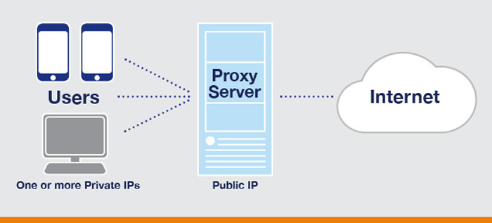 12 Best Free Web Proxy Servers Services in 2018
