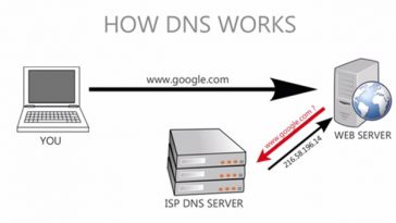 What is DNS server How it works