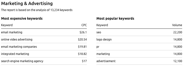 Marketing and Advertising High CPC Keywords